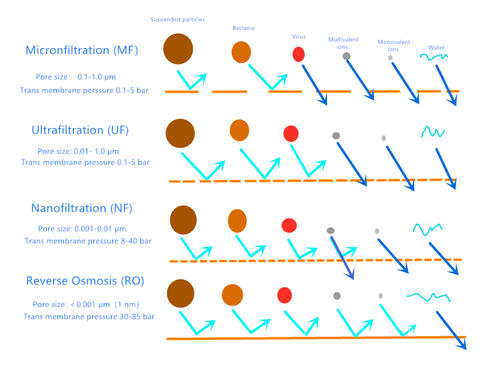 What are MicronFiltration, pleated filters features and application?